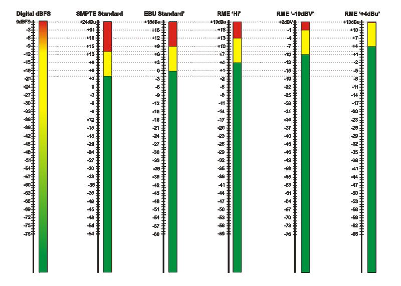 1042523-Digital Headroom Levels Chart
