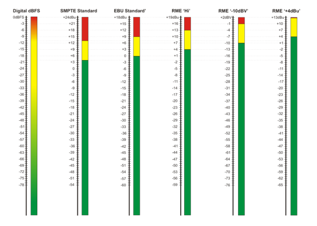 1042523-Digital Headroom Levels Chart