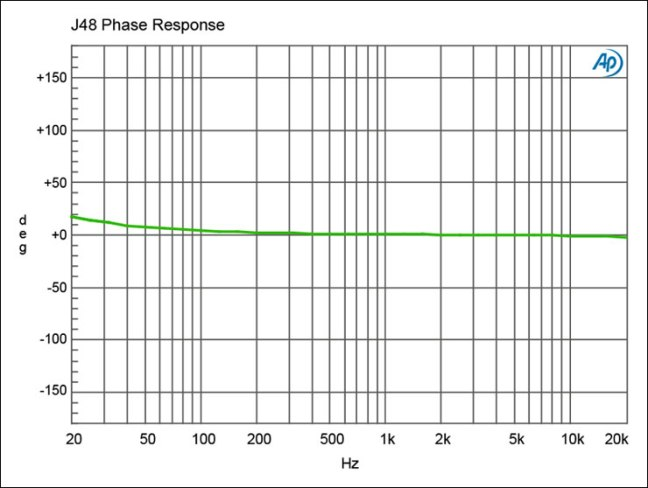 j48-graph-phase-lrg