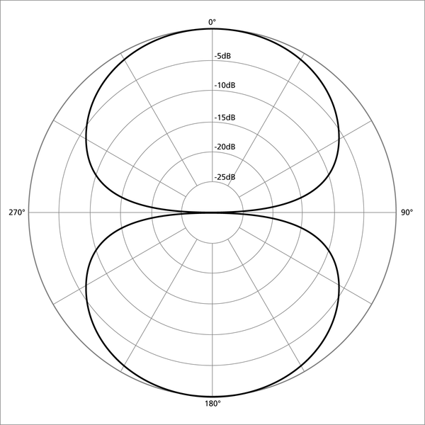 600px-Polar_pattern_figure_eight.png