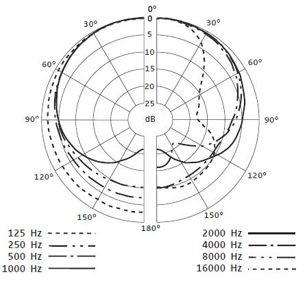 e-835-polar-pattern.jpg