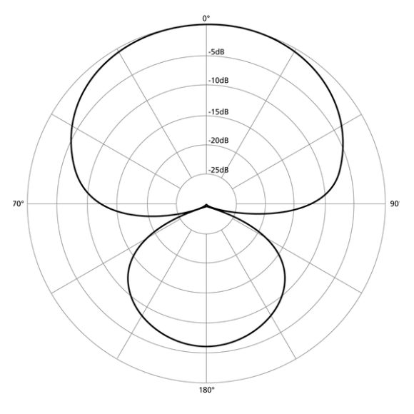 600px-Polar_pattern_hypercardioid.png