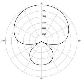 600px-Polar_pattern_supercardioid.png