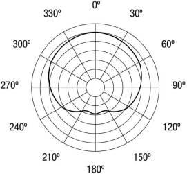 NDYM868-Polar-Pattern