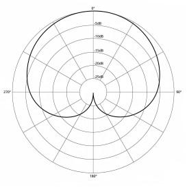 Polar_pattern_cardioid-opt.jpg