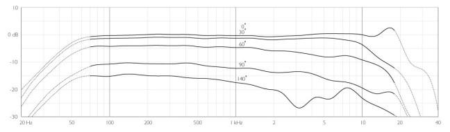ddicate-4017B-frequency-response-DPA.jpg