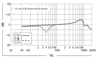 frequency-curve-beta-91a.jpg