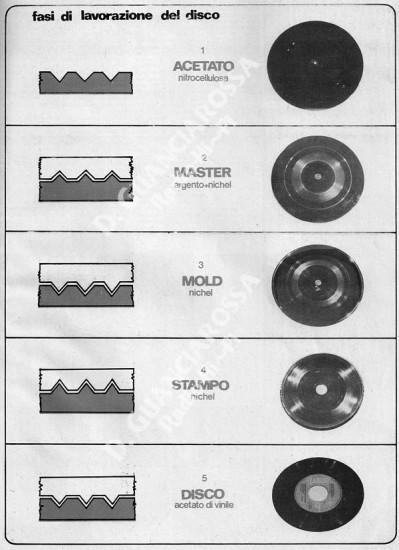 nascedisco-aprmag-1973-fig1.jpg