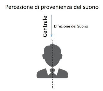 direzione centrale.JPG