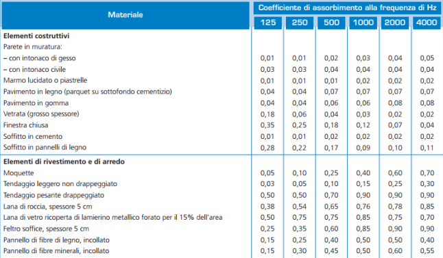 coefficienti-fonoassorbimento-dei-materiali-edili.png