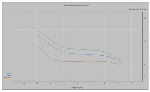 grafico totale dei tempo di calcolo per il riverbero selezionati