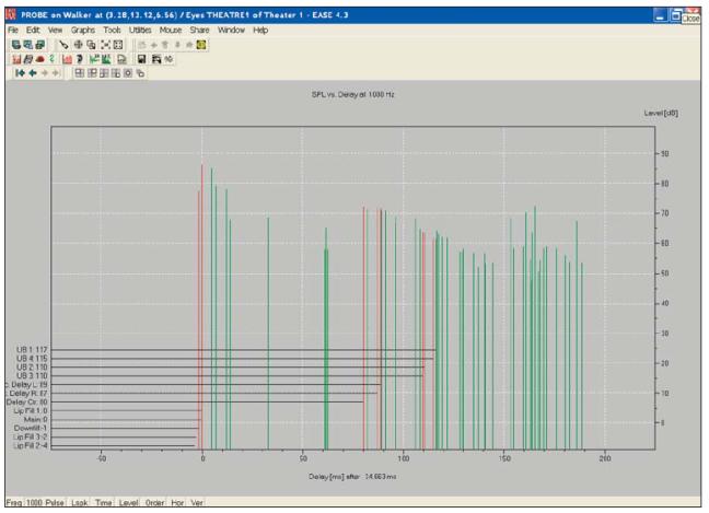 reflettogramma di rappresentazione suono diretto rosso di ogni singolo diffusore, riflesso verde, più è alto il valore order delle impostazioni e più linee ci saranno per un analisi più accurata